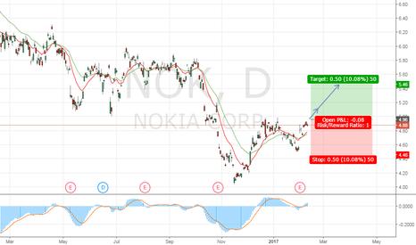 NOK: BUY Nokia (NOK)