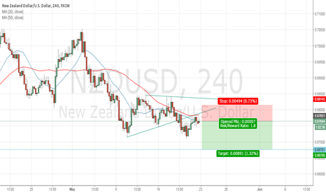 NZDUSD: Sell SETUP NZDUSD 4H