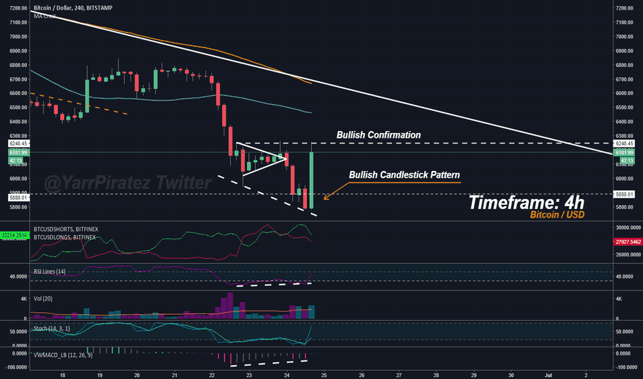 BTCUSD: Bitcoin - Is Showing Bullish Patterns. Recovery in Process?