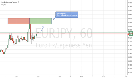 EURJPY: EURJPY. Go to the zone