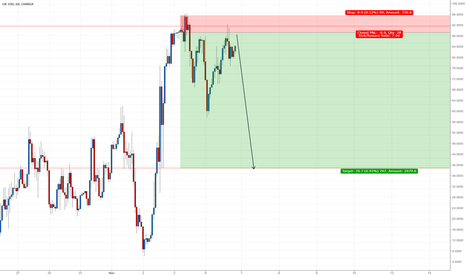 UK100GBP: Oil  drop