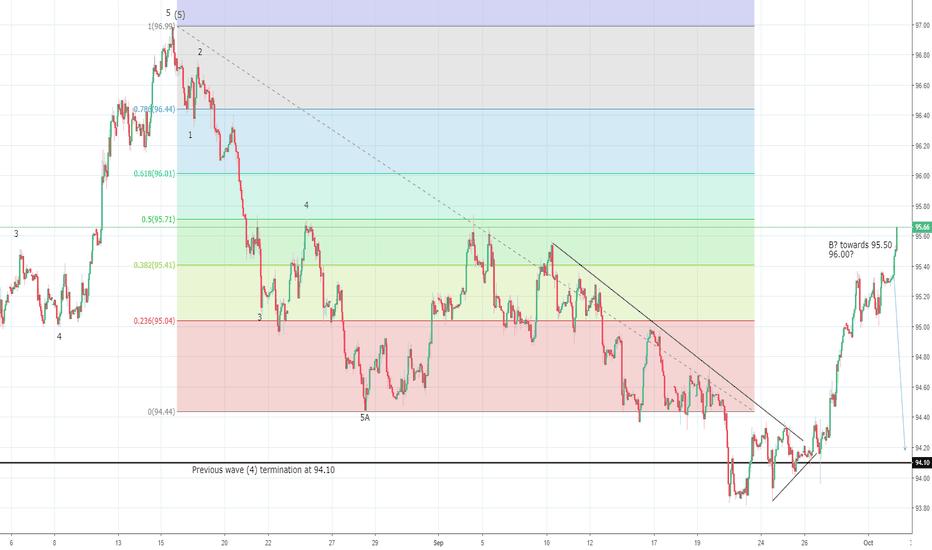 DXY: US Dollar Index potential bearish reversal through 95.50/96.00