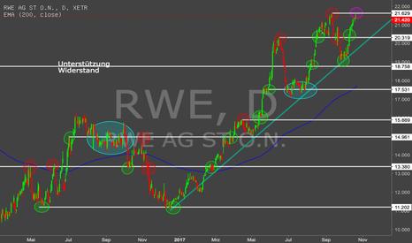 RWE: Unterstützungen / Widerstände