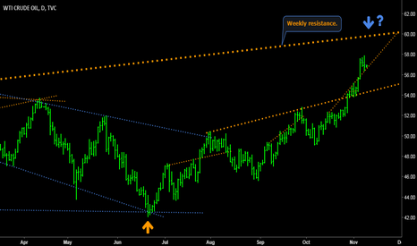 USOIL: WTI - Major resistances & trendlines