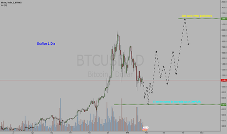 BTCUSD: Cryptocurrency Bitcoin / Dollar = COMPRAR