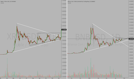 BNBUSD: TRADING 101 (BNB; Binance coin)