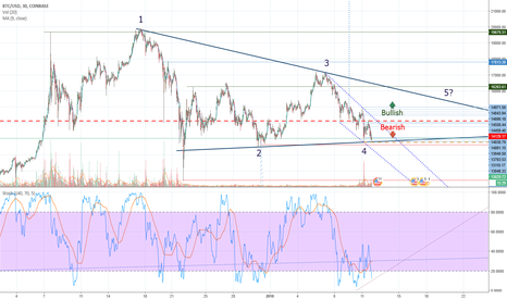 BTCUSD: Why is there no direction in the price of the Bitcoin?