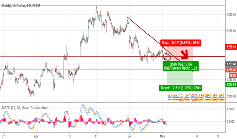 XAUUSD: GOLD SHORT SIGNAL IDEA
