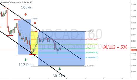 AUDCAD: Fibonacci Expansion explained easy on AudCad
