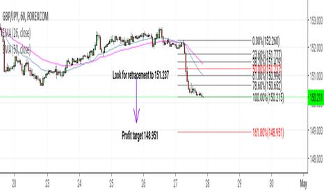 GBPJPY: GBP/JPY Short opportunity