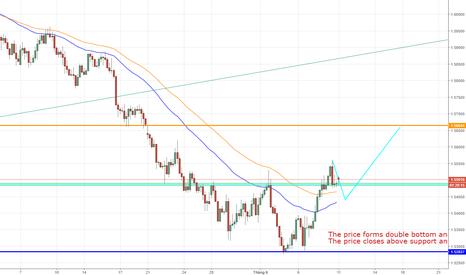 EURAUD: EURAUD, Euro Fx/ Australian Dollar