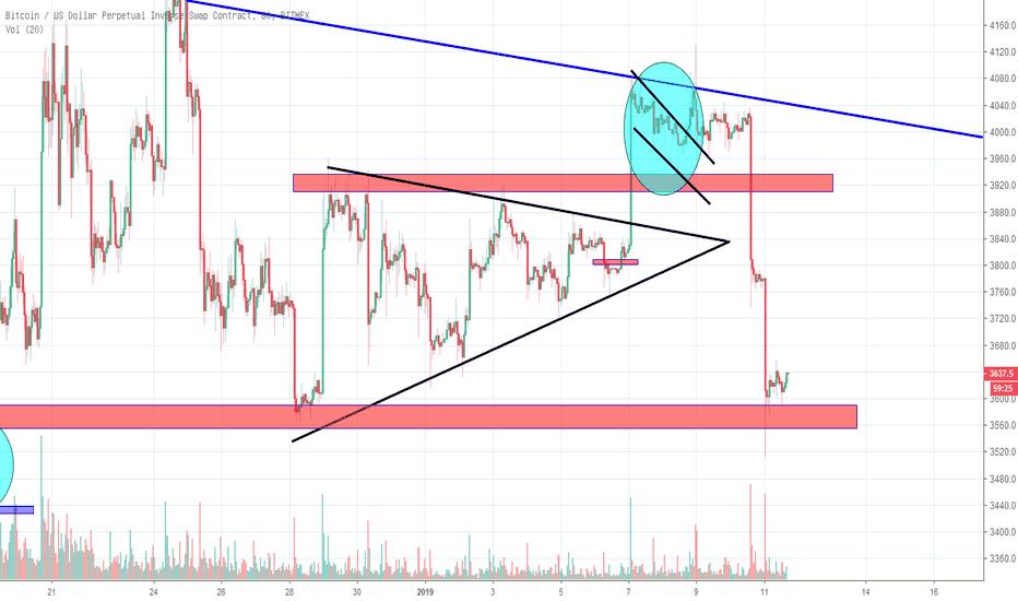XBTUSD: BTC期待短期回调