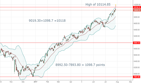 NIFTY: Nifty50: OVER-HEATED market and some interesting calculations.
