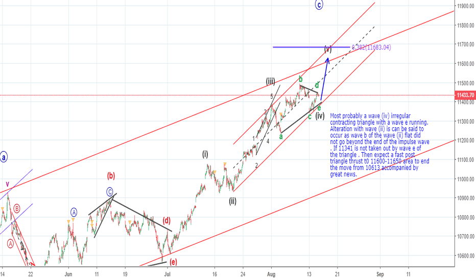 NIFTY: Most probably In wave e if wave (iv) triangle (Elliott Wave)