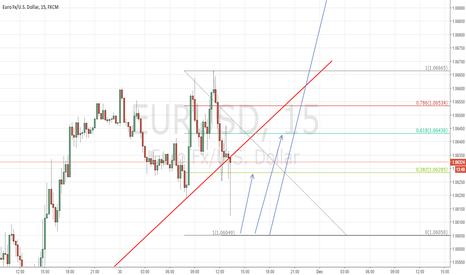 EURUSD: I moved my S/ L to break even