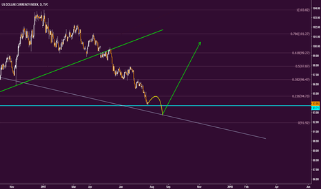 DXY: DXY possible roadmap above the main support.