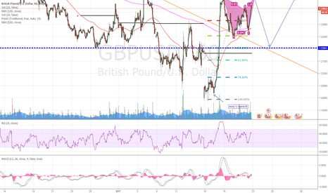 GBPUSD: GBP/ USD - potential channel