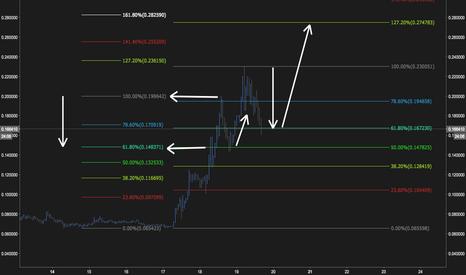 BCHXBT: New Bitcoin Cash high = same 61.8% retrace