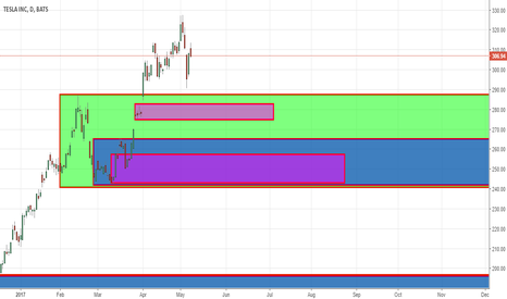 TSLA: Long once price enters the zone marked in Pink,