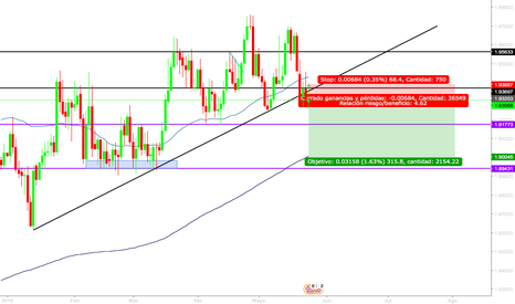 GBPNZD: GBPNZD SHORT POSITION
