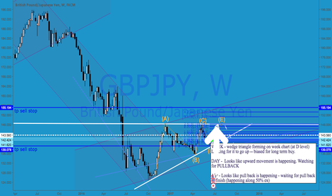 GBPJPY: GBPUSD SHORT COMING UP SOON