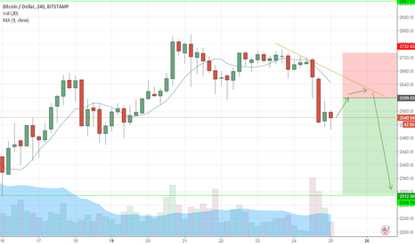 BTCUSD: BTCUSD predict price 2540 to 2300 in 3 days