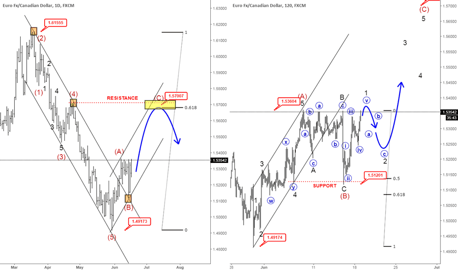 EURCAD: Elliott Wave Analysis: EURCAD Looking Higher