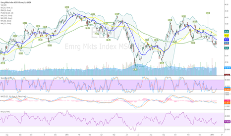 EEM: Long Emerging Markets