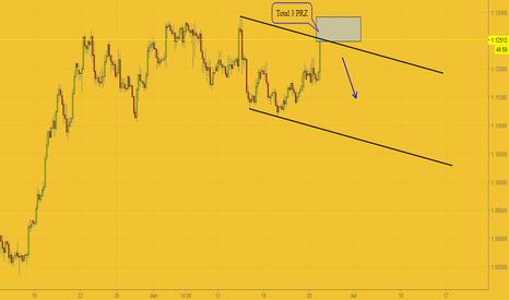 EURUSD: Bearish Total 3 harmonic pattern