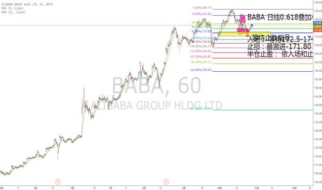 BABA: BABA日线0.618叠加小时图蝴蝶形态做多机会
