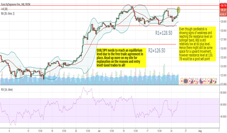 EURJPY: EUR/JPY to experience a sell position soon.