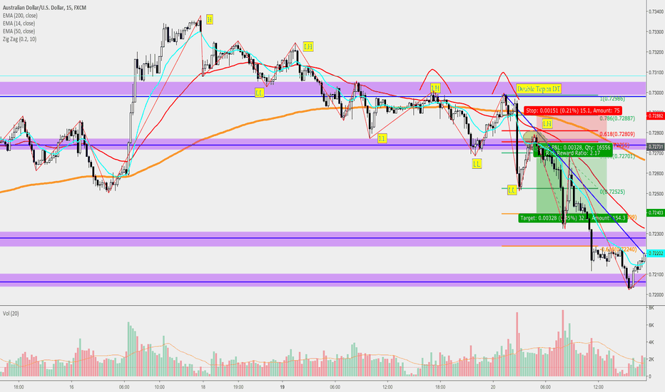 AUDUSD: AudUsd Beautiful MultiConfluence Textbook Trade