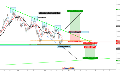 AUDCHF: possible pattern set up on $USDCHF