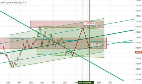 EURUSD: Huge opportunity on EURUSD in a longterm.