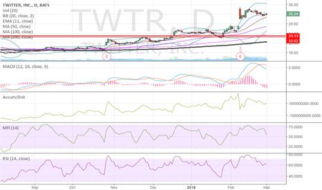 TWTR: $TWTR setup
