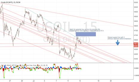 USOIL: Bullish sentiment spill over from index rally