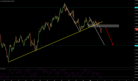 EURAUD: EURAUD 1.60 is pivotal level and 1.5890 is achieveable