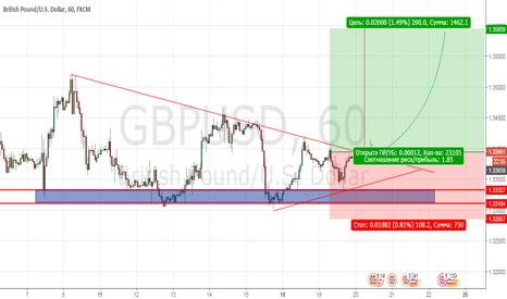 GBPUSD: GBP/USD длинная