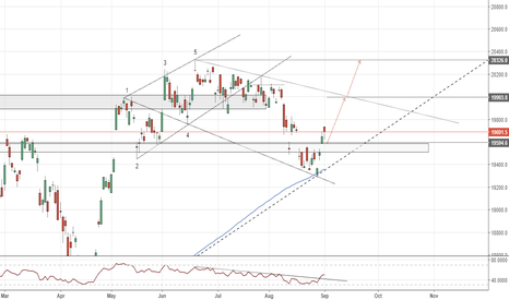 NI225: Nikkei(daily chart). Geo complete, Uptrend_line, 200 sma.