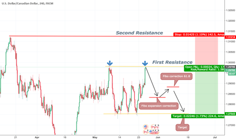 USDCAD: mid-term USDCAD short view