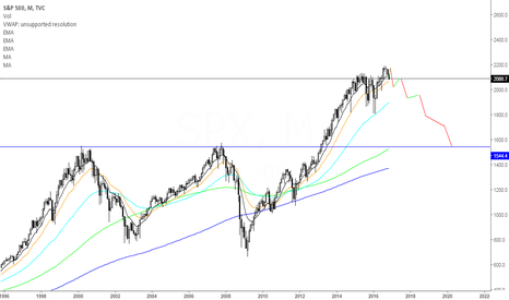 SPX: My Long Term Overall Market Outlook