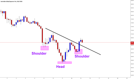 AUDJPY: AUDJPY / H4 / Head & Shoulder