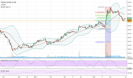 VOLTAS: long voltas with sl 446 for initial tgt 480