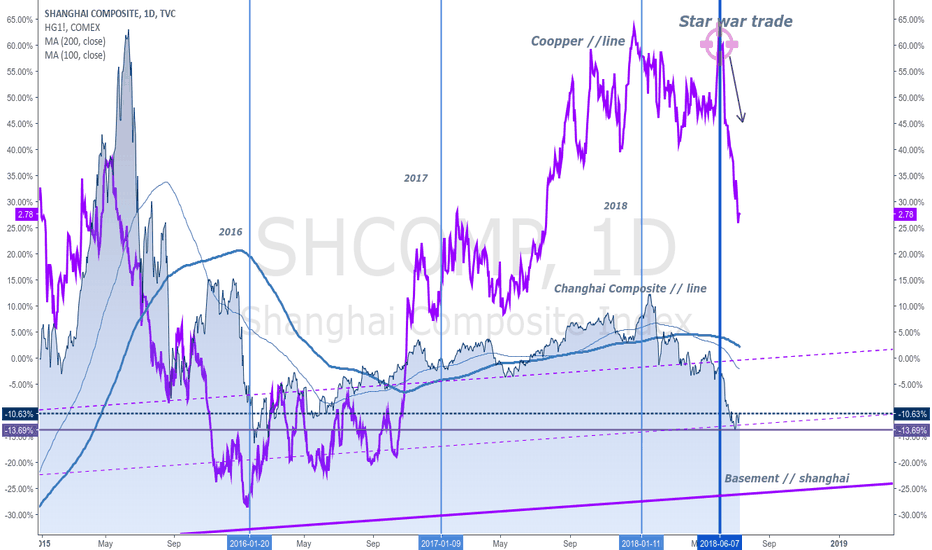 SHCOMP: Cooper plus Changhai Composite Relationship