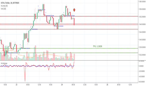 IOTUSD: IOTUSD, short to support 1.5838 and lower.