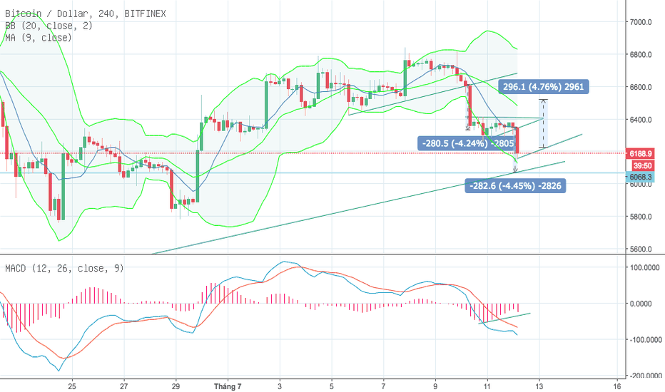 BTCUSD: BTC 4H updated 12.7