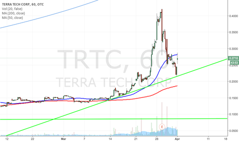 TRTC: $TRTC BULLISH TRENDLINE + HUGE NEWS
