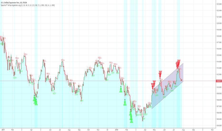 USDJPY: [USDJPY 2.5% LONG] Entry point + Trading w/ Spectro™ M