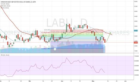 LABU: Bullish position on LABU