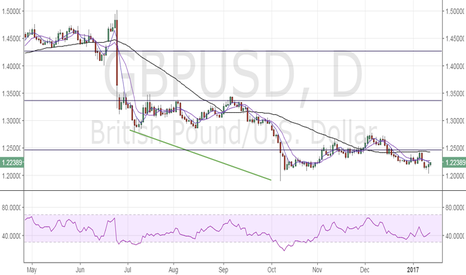 GBPUSD: GBP/USD – Recovery to 1.24 cannot be ruled out